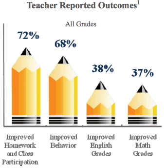 High-quality afterschool program outcomes